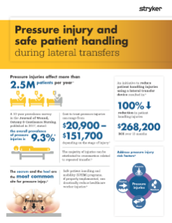 Pressure injury and safe patient handling during lateral transfers brochure